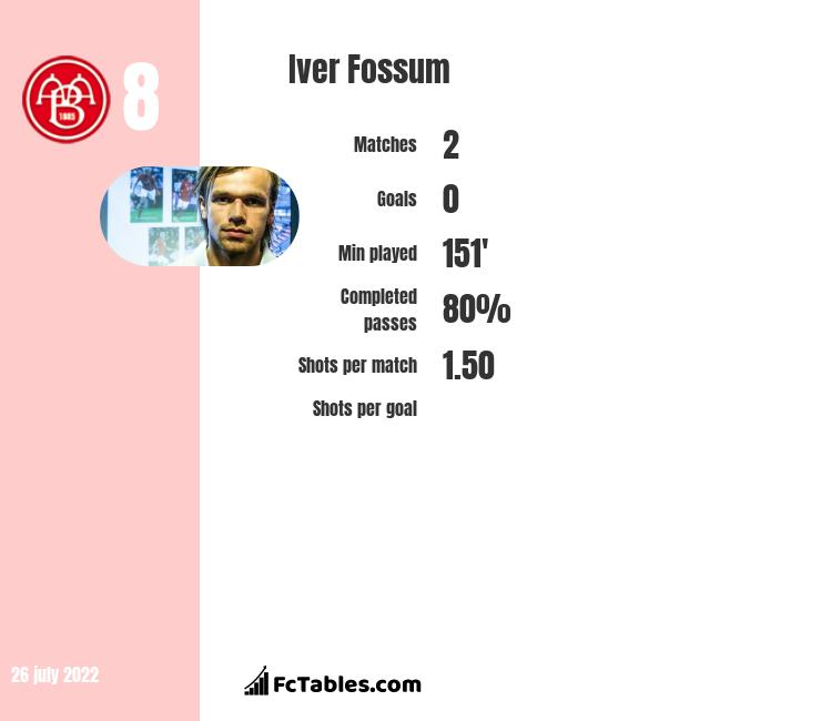Iver Fossum infographic statistics for AaB