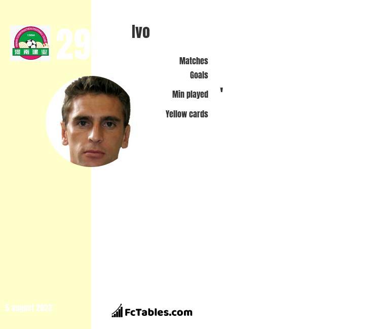Ivo infographic