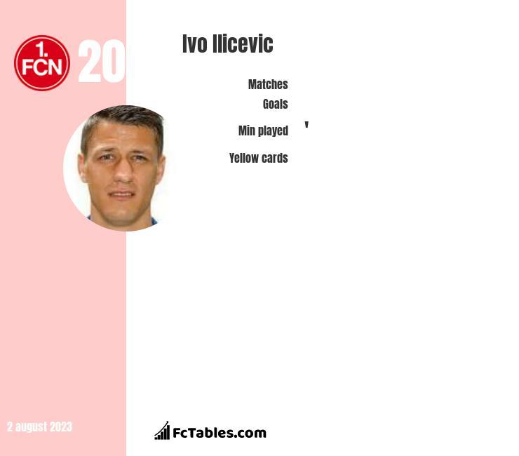 Ivo Ilicevic infographic