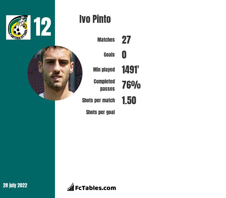 Ivo Pinto infographic statistics for Norwich