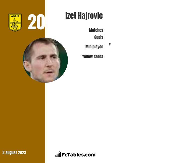 Izet Hajrovic infographic