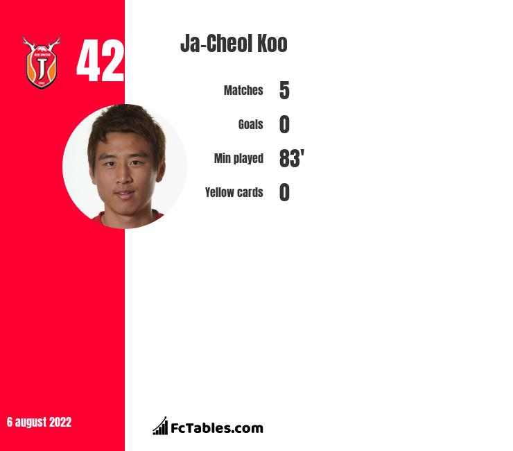 Ja-Cheol Koo infographic statistics for Augsburg