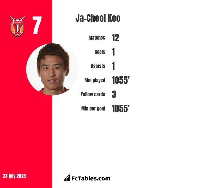 Ja-Cheol Koo infographic