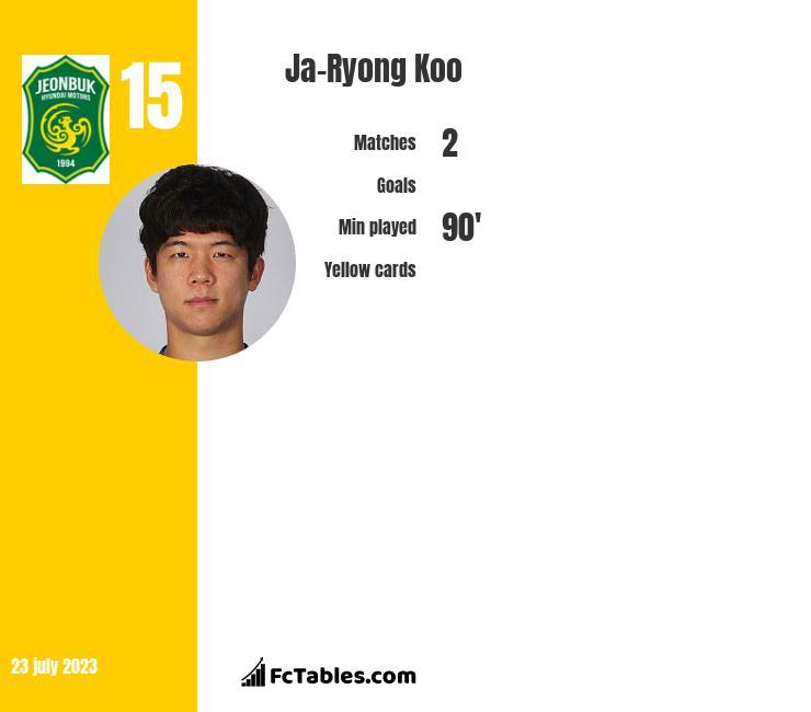 Ja-Ryong Koo infographic