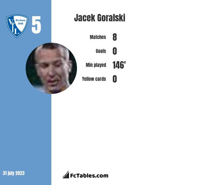 Jacek Goralski infographic