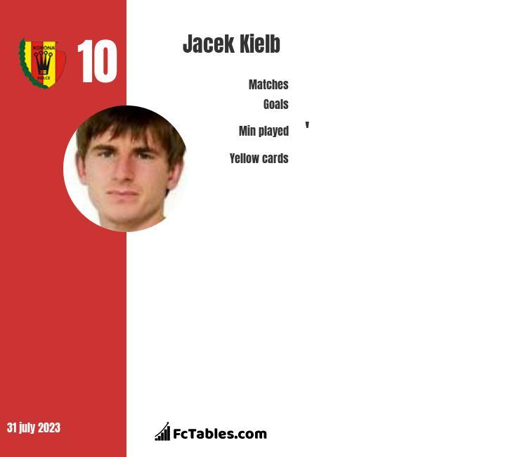Jacek Kielb infographic