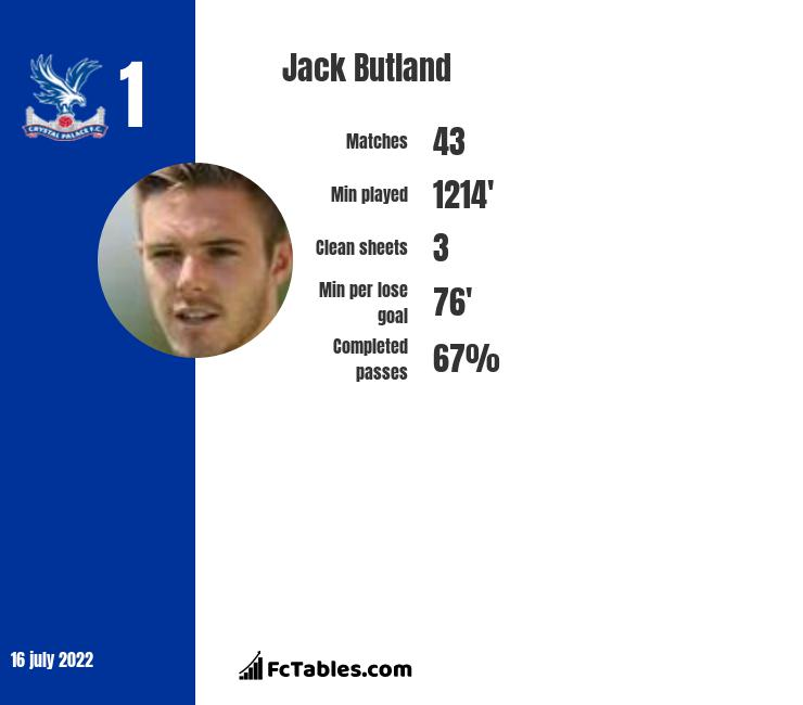 Jack Butland infographic statistics for Crystal Palace