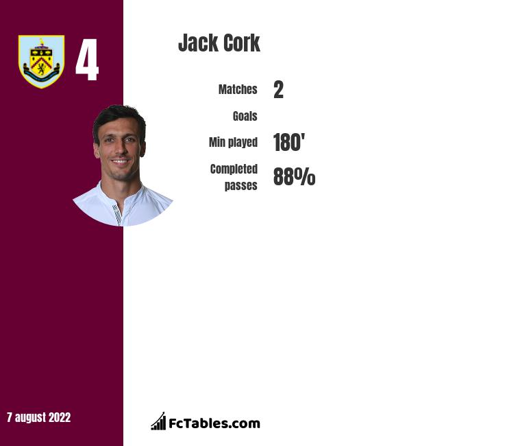 Jack Cork infographic statistics for Burnley