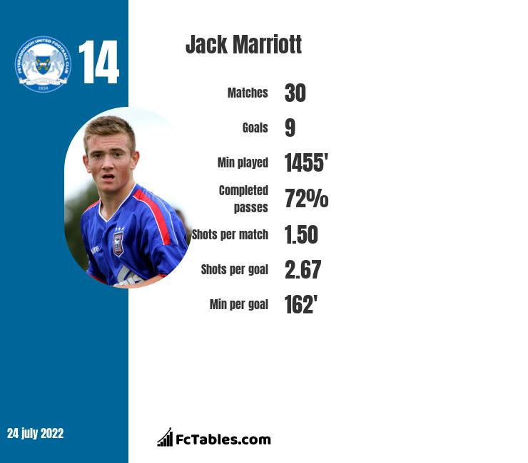 Jack Marriott infographic statistics for Derby County