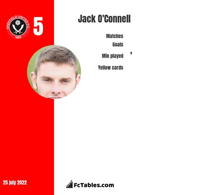 Jack O'Connell infographic statistics for Sheffield United