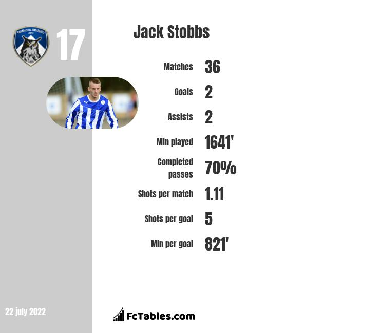 Jack Stobbs infographic statistics for Livingston