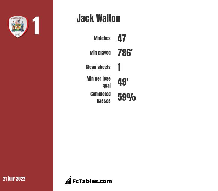 Jack Walton infographic