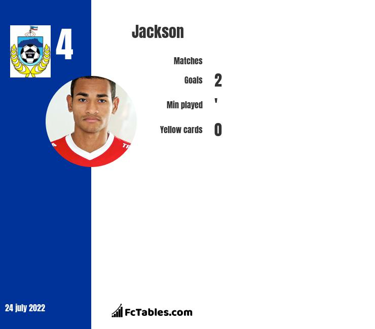 Jackson infographic statistics for Fortaleza