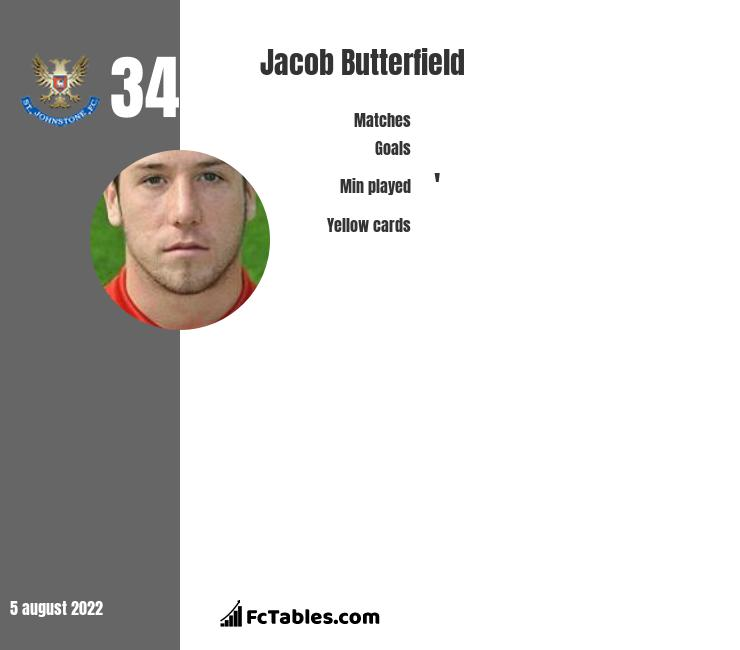 Jacob Butterfield infographic