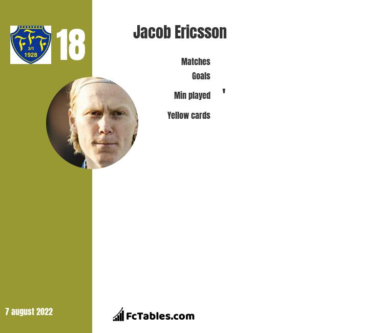 Jacob Ericsson infographic statistics for Falkenbergs FF