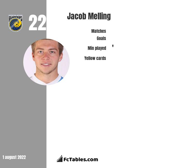 Jacob Melling infographic