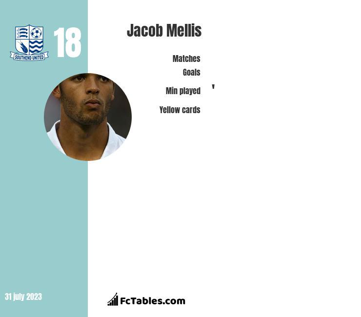 Jacob Mellis infographic
