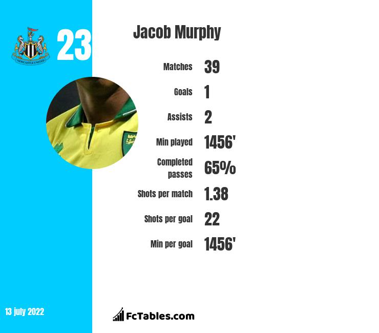 Jacob Murphy infographic statistics for West Bromwich Albion