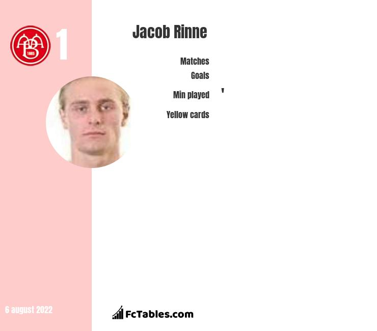 Jacob Rinne infographic