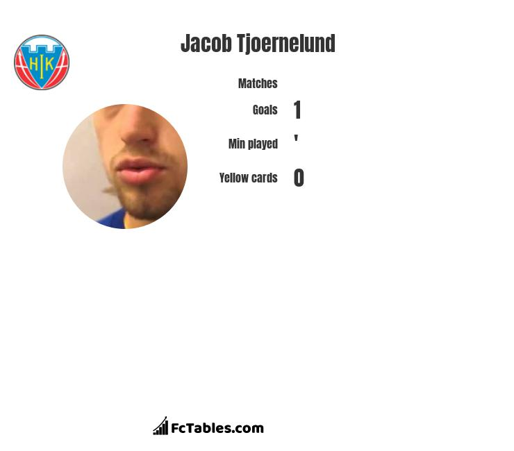 Jacob Tjoernelund infographic