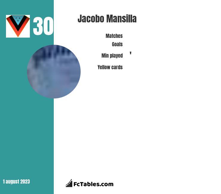 Jacobo Mansilla infographic