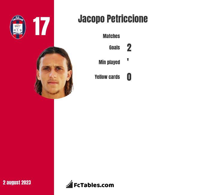 Jacopo Petriccione infographic