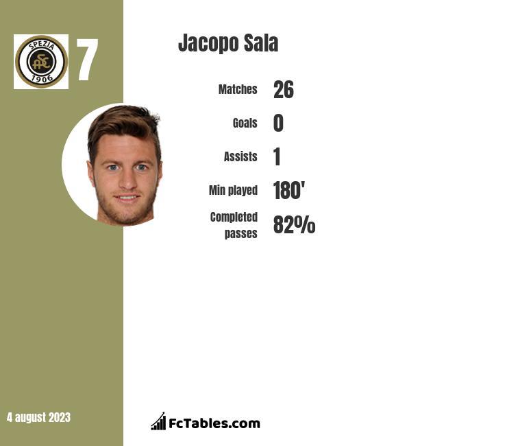 Jacopo Sala infographic