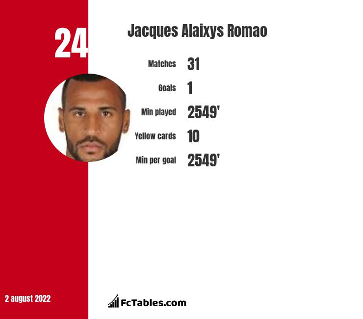 Jacques Alaixys Romao infographic statistics for Reims