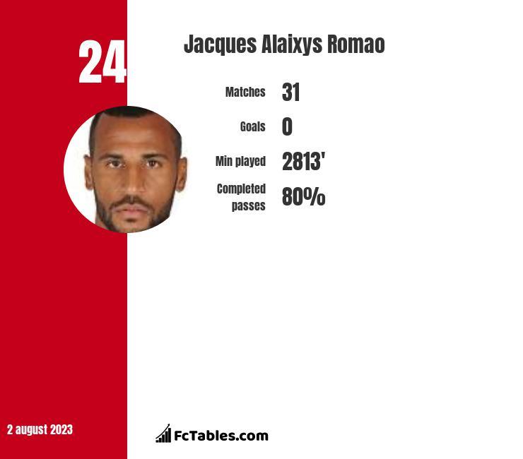 Jacques Alaixys Romao infographic