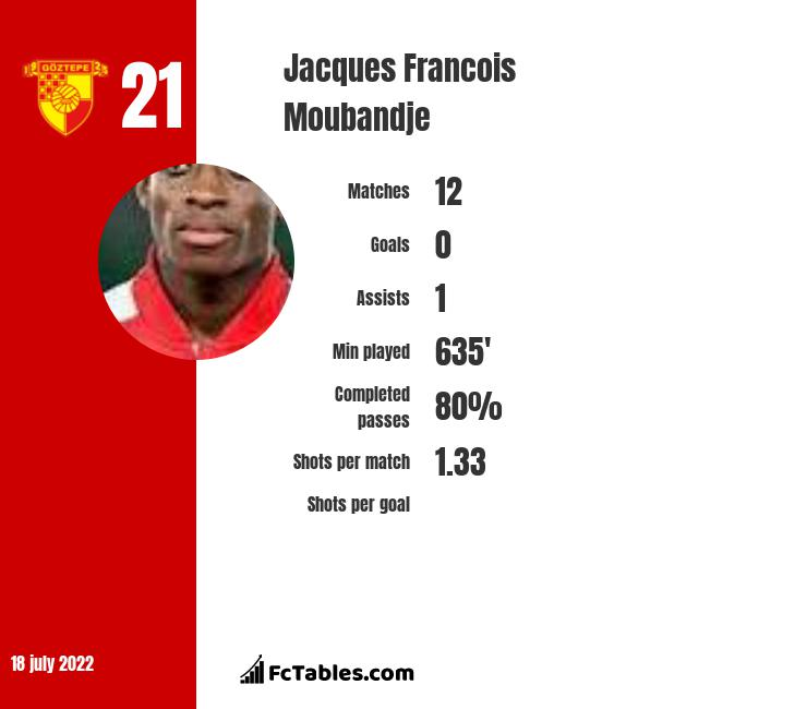Jacques Francois Moubandje infographic