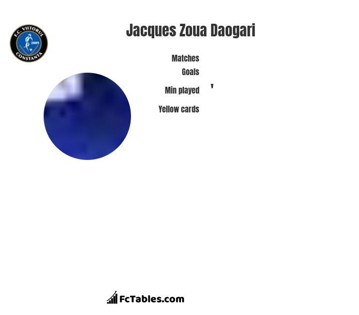 Jacques Zoua Daogari infographic