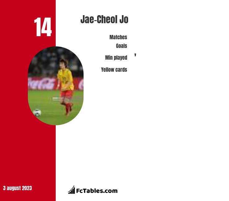 Jae-Cheol Jo infographic