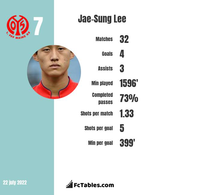 Jae-Sung Lee infographic