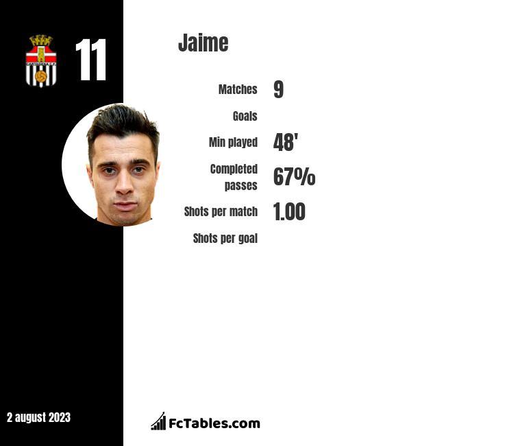Jaime infographic