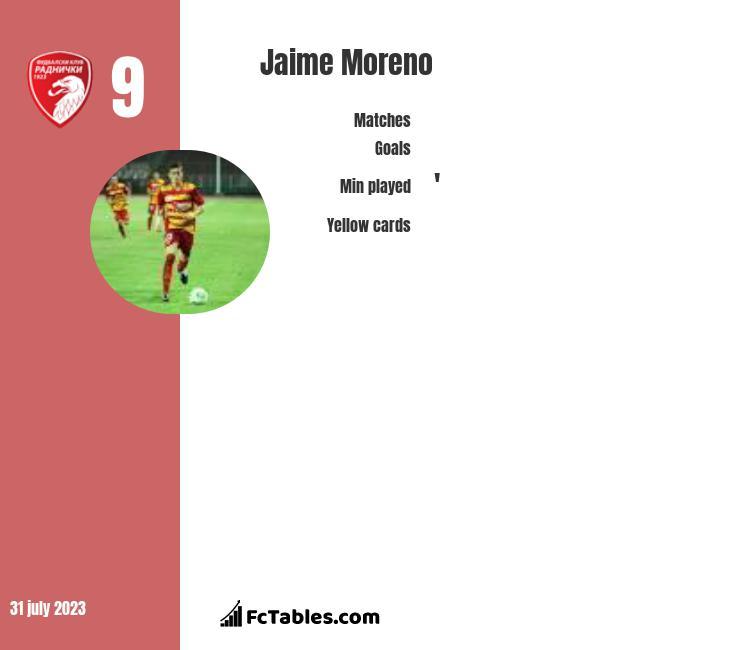 Jaime Moreno infographic