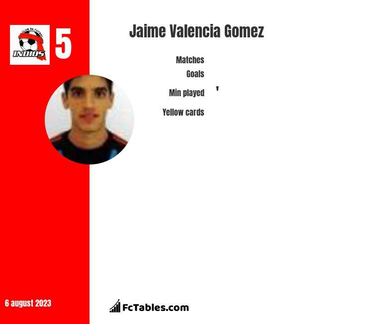 Jaime Valencia Gomez infographic