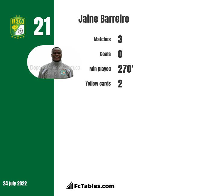 Jaine Barreiro infographic statistics for Leon