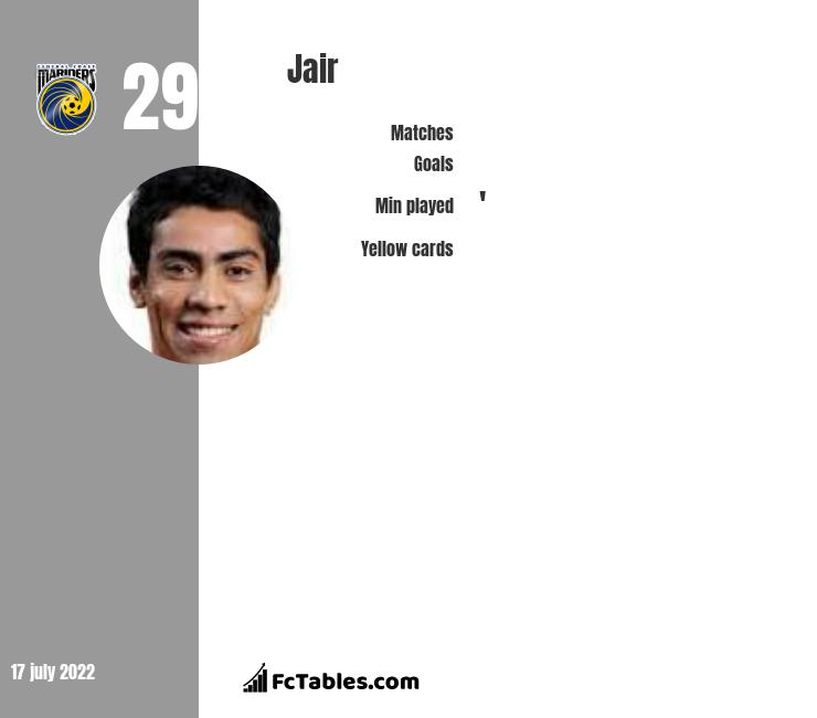 Jair infographic statistics for Central Coast Mariners