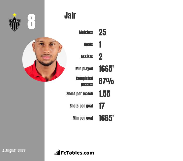 Jair infographic statistics for Atletico MG