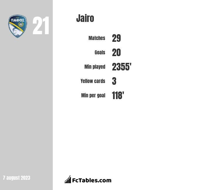 Jairo infographic