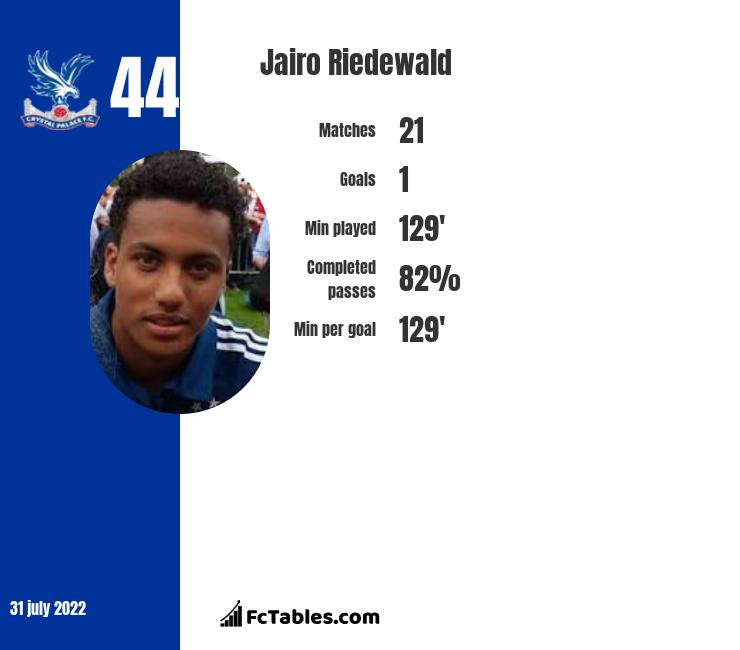 Jairo Riedewald infographic statistics for Crystal Palace