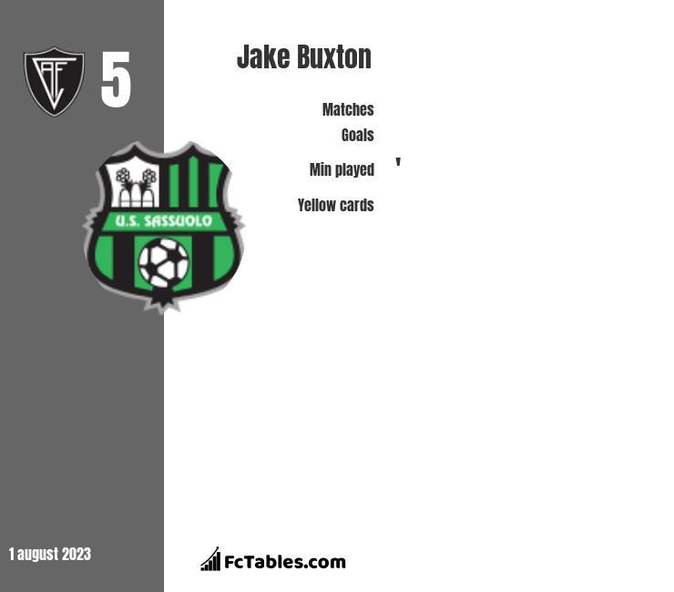 Jake Buxton infographic