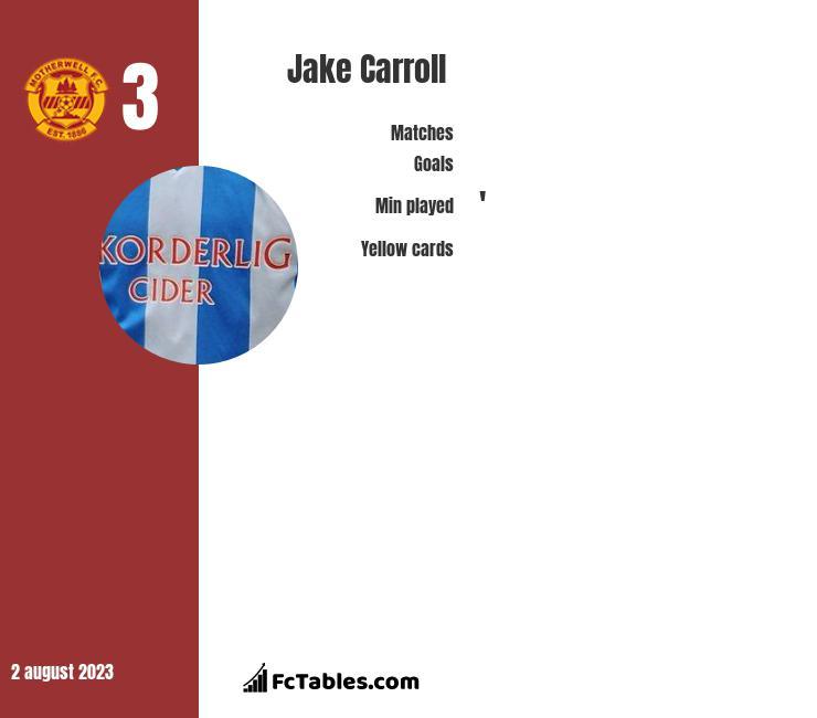 Jake Carroll infographic