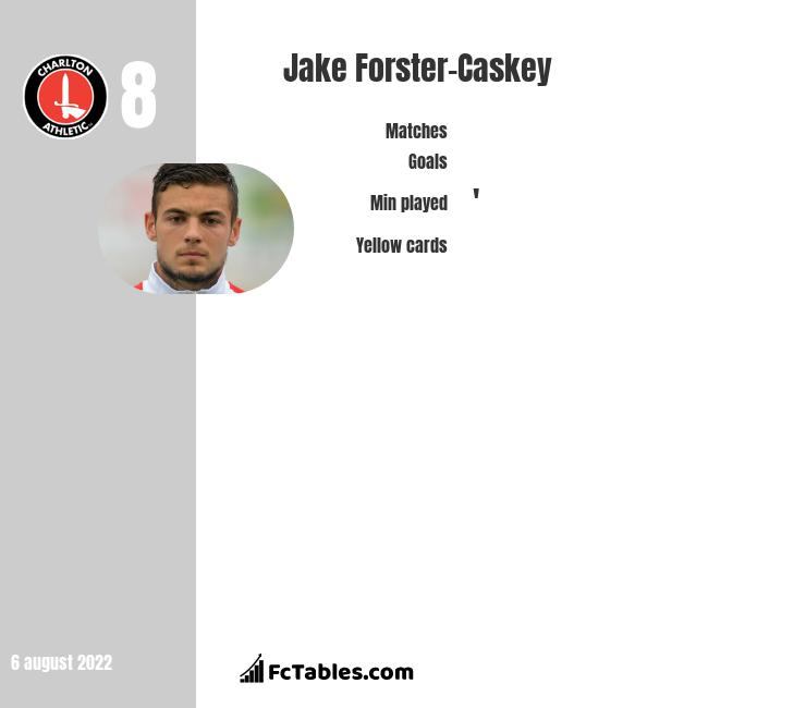 Jake Forster-Caskey infographic statistics for Charlton