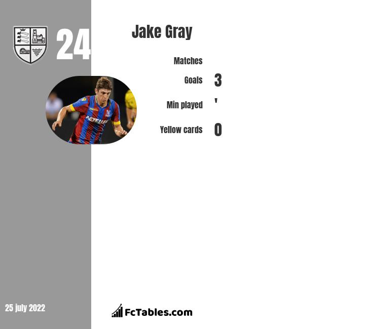 Jake Gray infographic