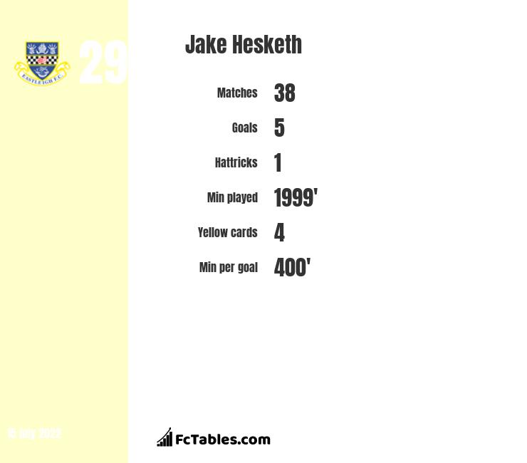 Jake Hesketh infographic statistics for Lincoln