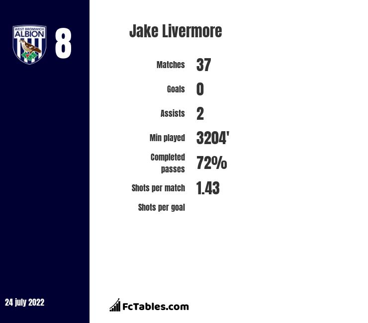 Jake Livermore infographic