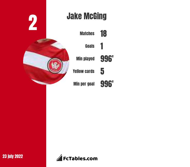 Jake McGing infographic statistics for Wisla Plock