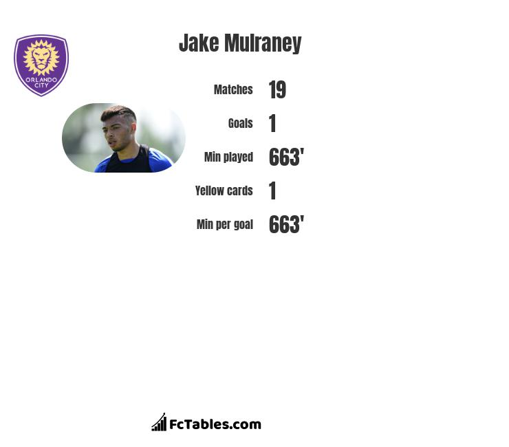 Jake Mulraney infographic statistics for Hearts