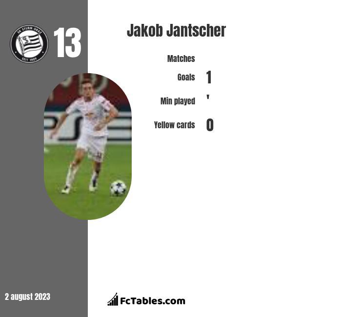 Jakob Jantscher infographic